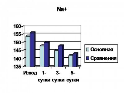 graf1500