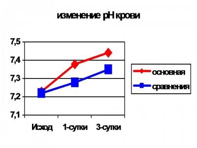 graf2000